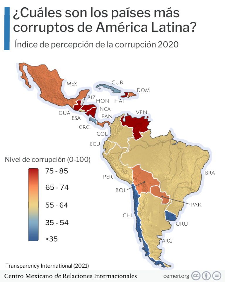 Corrupción Latam index